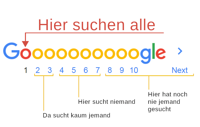 suchmaschinen google ranking pagination